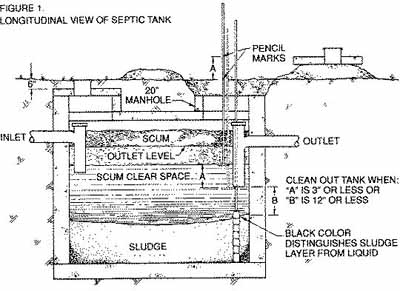 Septic Sytstems Jrv Home Inspections