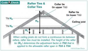Rafter Ties_Collar Ties