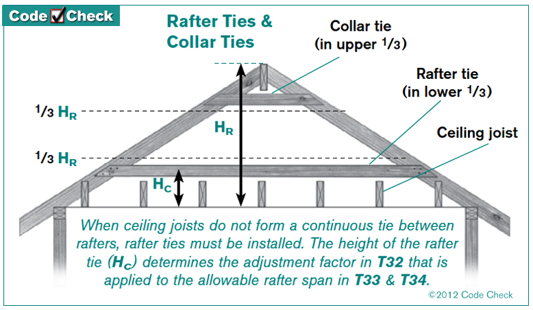 Collar Ties Rafter Ties Related Keywords Collar Ties