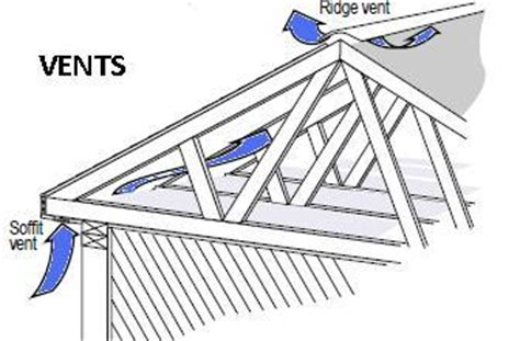 Why Attic Ventilation Does Not Remove Excessive Moisture